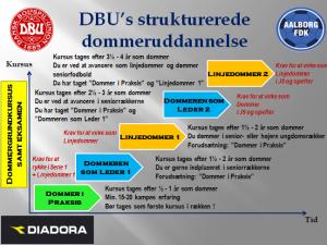 Struktureret Dommeruddannelse - Let vejledning